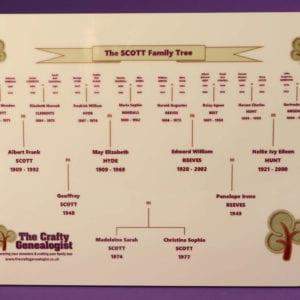 Family Tree on a photo panel
